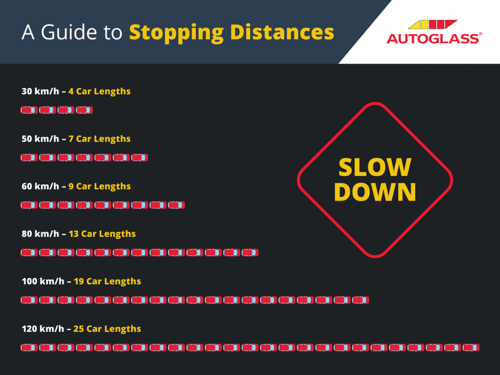 A Guide To Stopping Distances For Your Driving Test