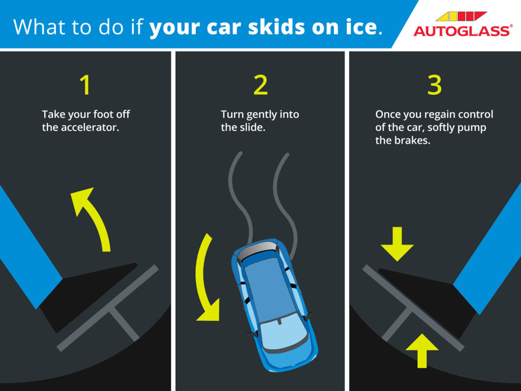 Driving In Snow Infographic