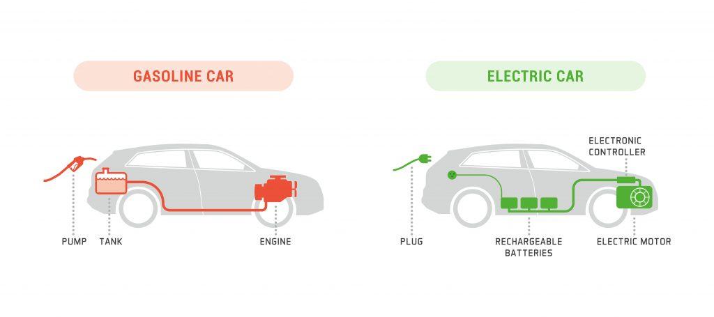 Electric Cars vs Petrol Diesel Cars